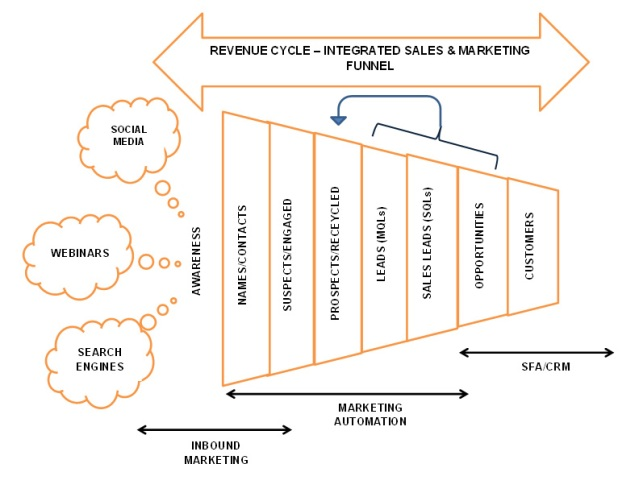REVENUE CYCLE ACROSS INTEGRATED SALES & MARKETING FUNNEL