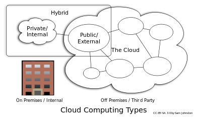 Cloud_computing_types