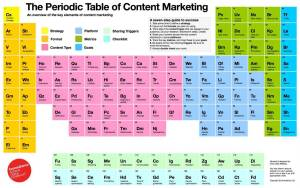 """The Periodic Table of Content Marketing,"" is courtesy of Chris Lake at Econsultancy LLC."